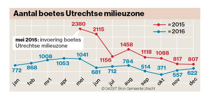 Milieuzones Is Nederland Klaar Met Dieselauto S