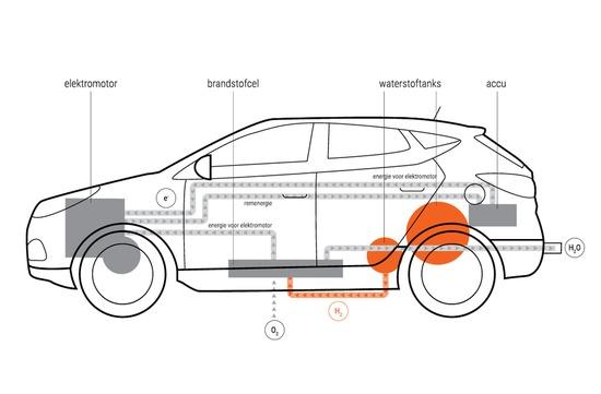 Tweedehands Elektrische Auto Doen Nadelen En Voordelen